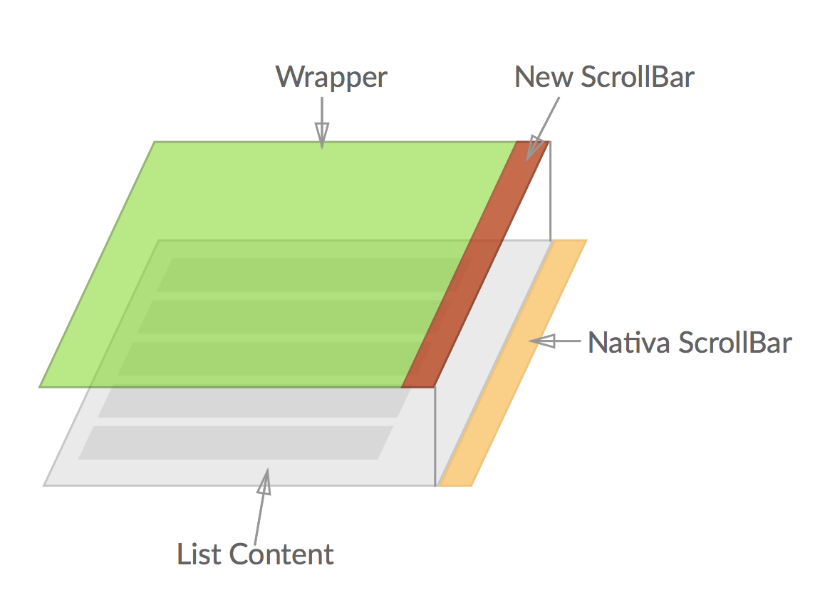 Creating a scrollview in react not just styling scroll bar - Css for scrollbar in div ...
